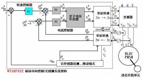 为电机驱动电路的三组半桥逆变器功率开关组件