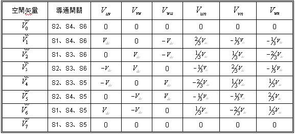 空间向量PWM (SVPWM) 的工作原理是利用三组半桥逆变器,经由PWM调变电压向量来合成所欲产生之电机定子电流,此合成电流在定子线圈上产生旋转之定子磁通向量与转子磁通相互作用产生转矩,使得电机得以旋转。SVPWM因是以合成之定子磁通向量来决定三组半桥逆变器的切换时序,因此命名为空间向量脉宽调变。 这种调变方法是控制 电压向量使得电机气隙旋转磁通向量轨迹逼近一个理想的圆,且有最小的磁通涟波,其转矩涟波 (Torque Ripple) 最低,因此在开路控制的情况下,电机转速涟波亦最小。 表1 为电机驱动电