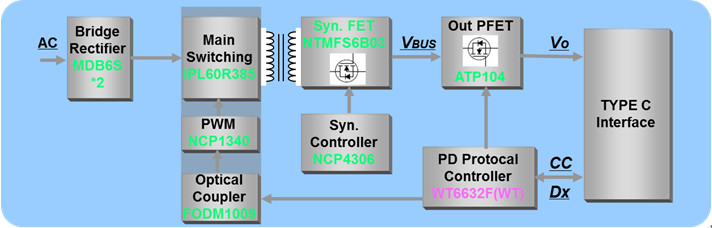 figure 1: block diagram of 45 w usb pd3 0 power adapter solution